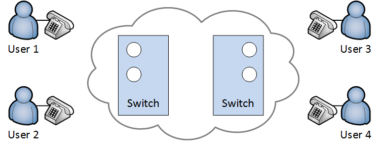 circuit switching network four users