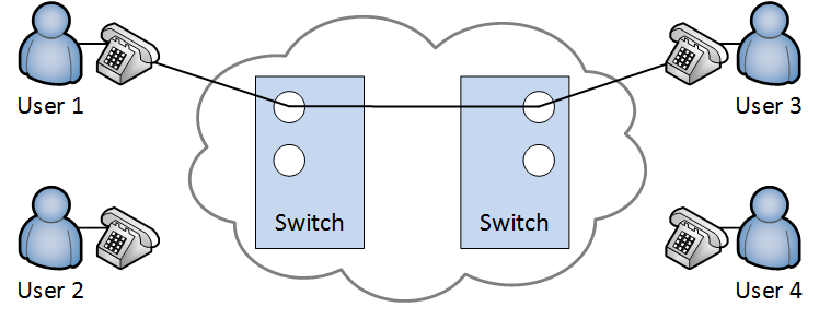 circuit switching two users