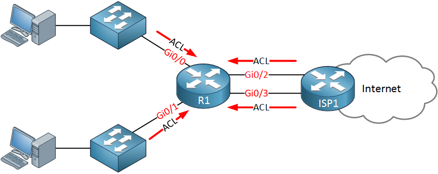 Cisco router many access-lists interfaces