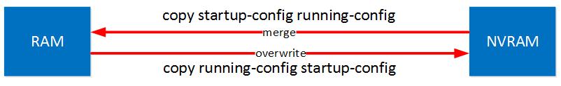 copy running config flash