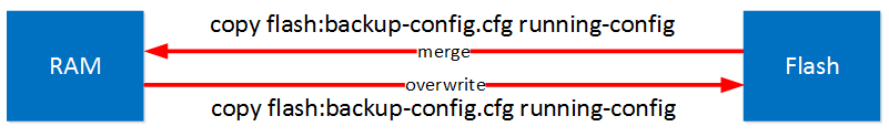 copy running config startup config