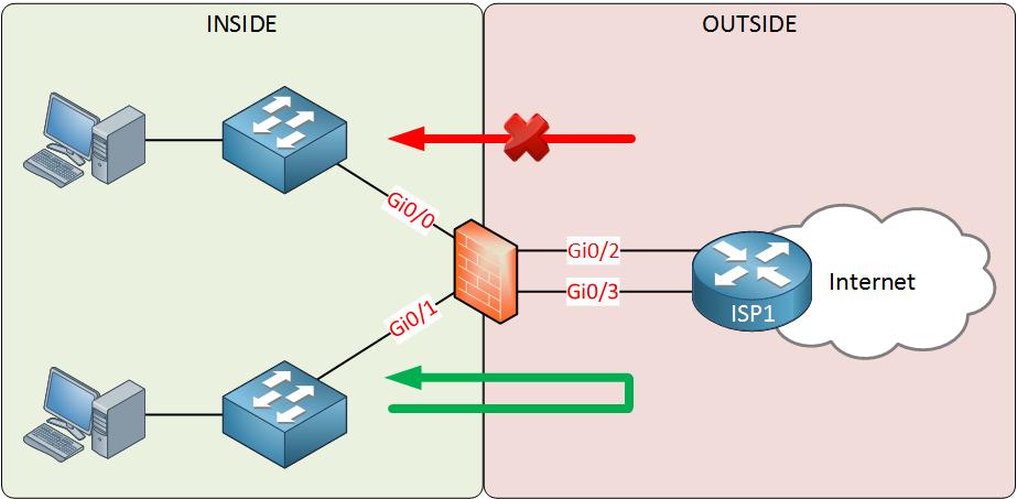 firewall inside outside zone