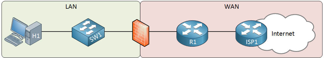 firewall location network