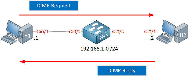 h1 h2 sw1 icmp request reply