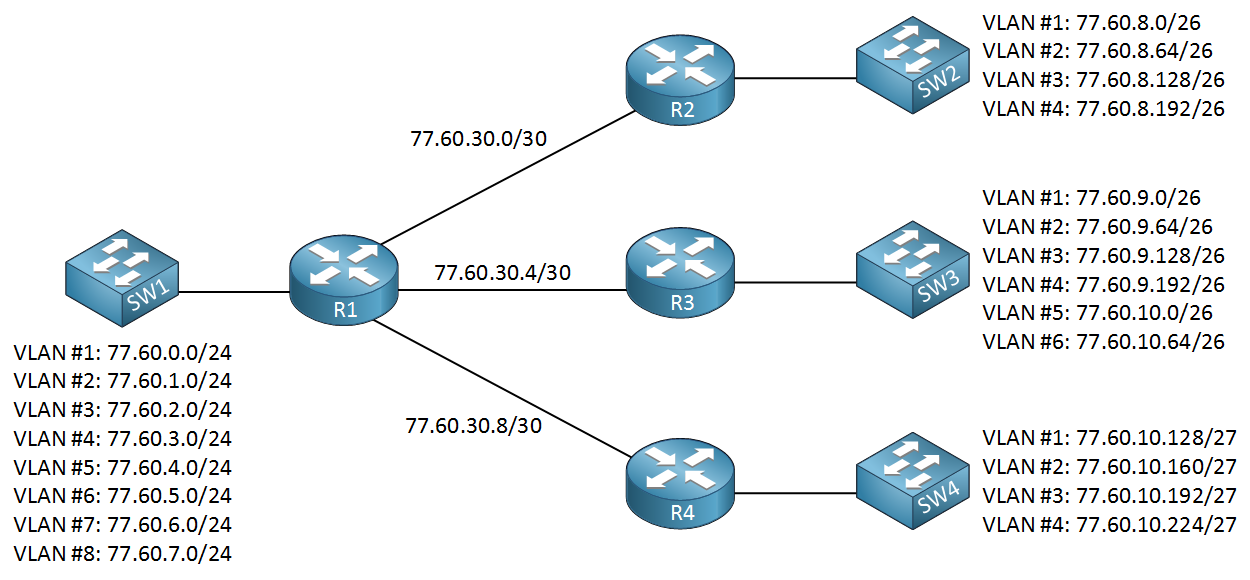network subnetting example different subnet sizes