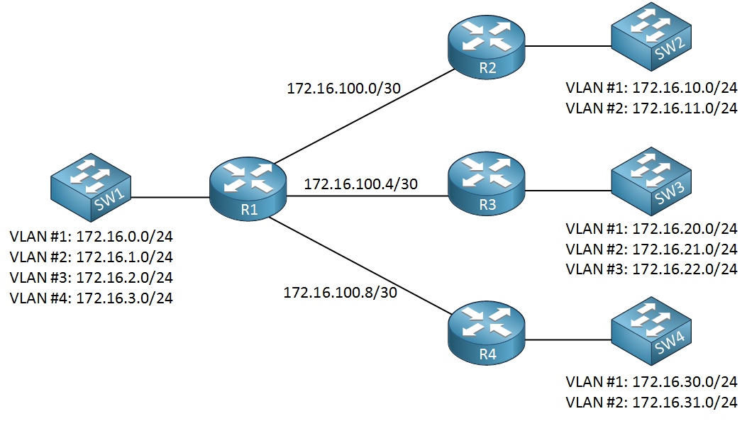 network subnetting example single subnet size