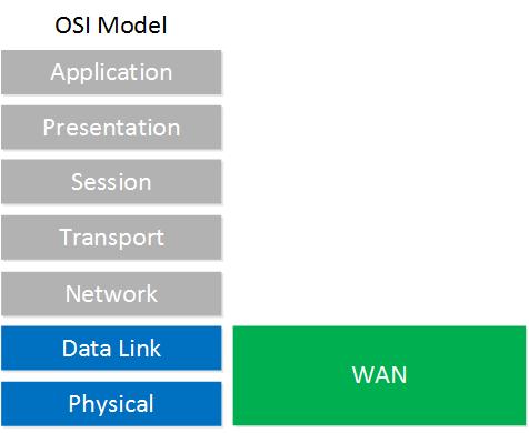 OSI Model WAN
