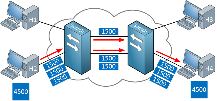 packet switching example