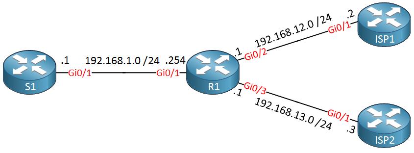 s1 r1 isp1 isp2 nat topology