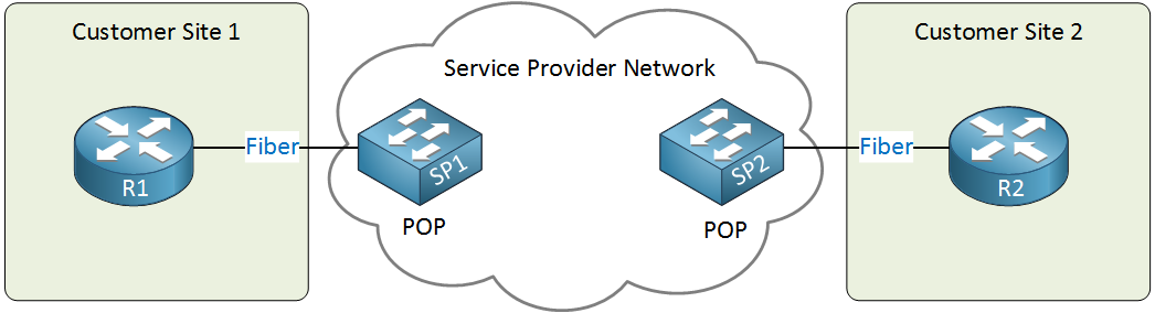 service provider ethernet wan service