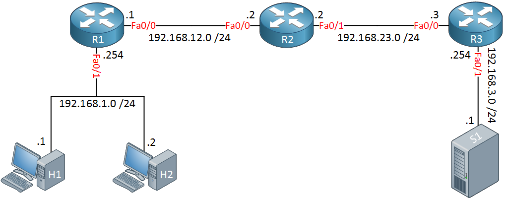 traceroute lab topology