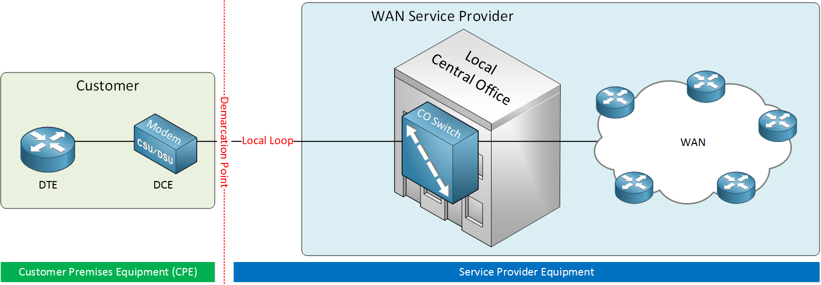 WAN Physical Layer Terminology
