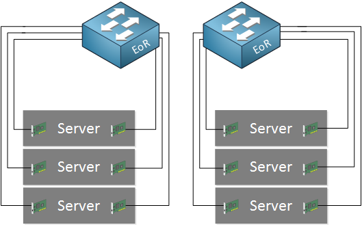 end of rack architecture