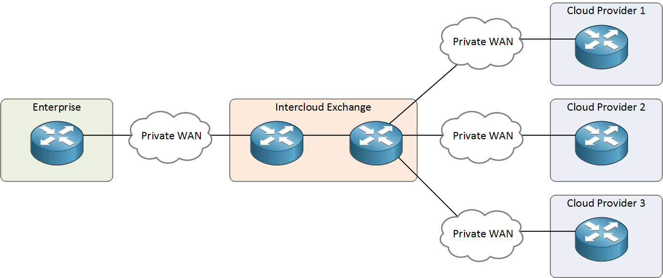 enterprise intercloud exchange private wans