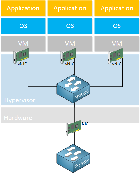 hypervisor virtual switch concept