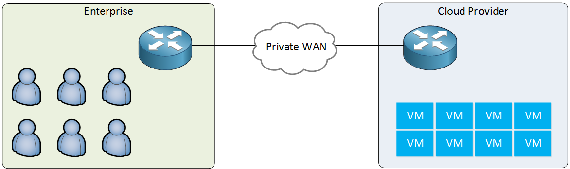 private wan enterprise cloud provider