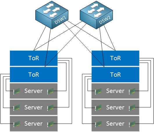 top of rack architecture