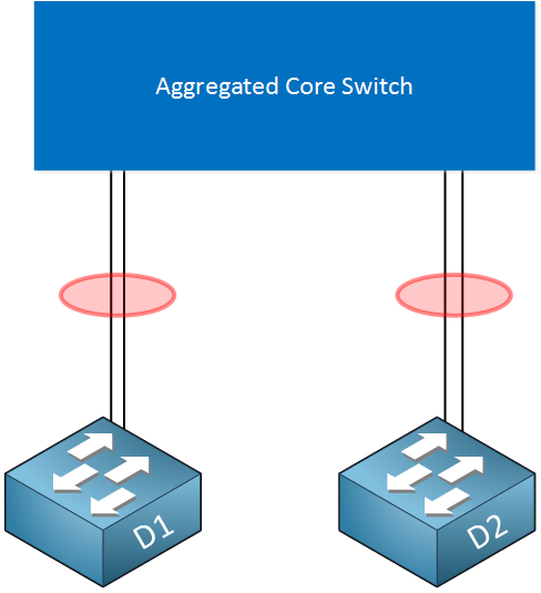 chassis aggregation distribution layer etherchannels