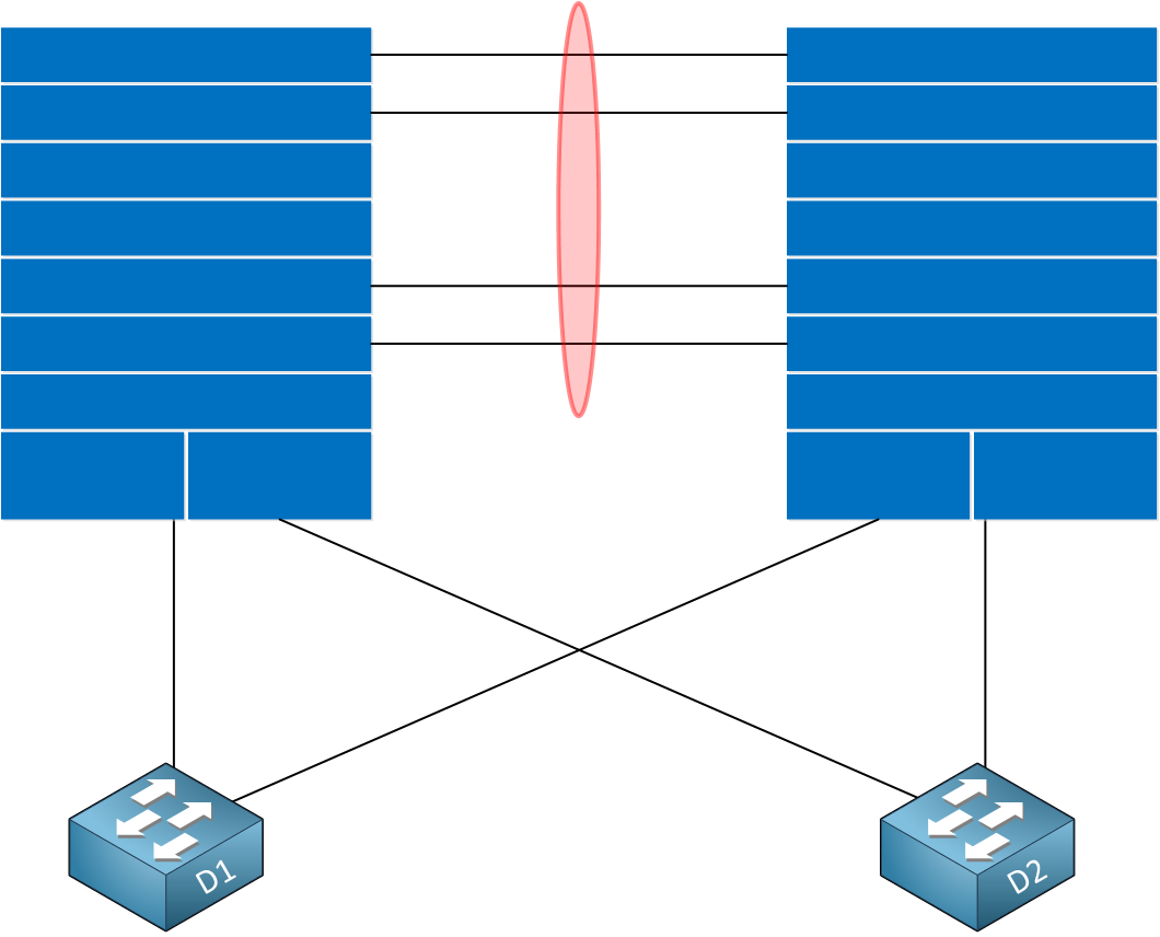 chassis aggregation distribution layer switches