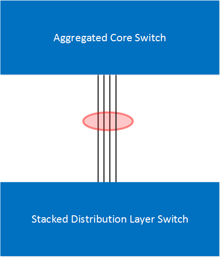core distribution layers aggregated stacked