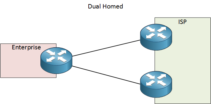 dual homed connection two isp routers