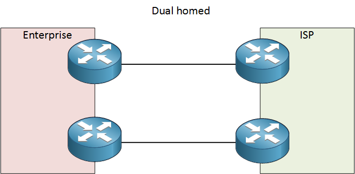 dual homed router redundancy
