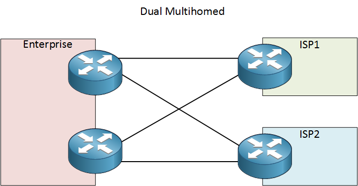 dual multihomed connection dual routers