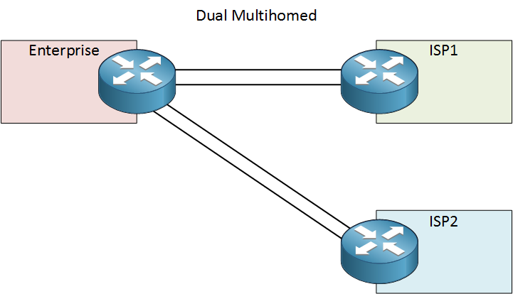 dual multihomed two isps