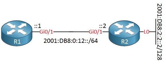 ipv6 r1 r2 loopback l0