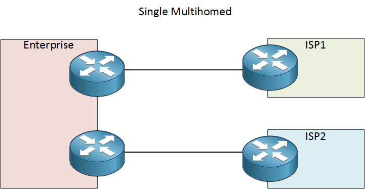 single multihomed connection two isps redundancy