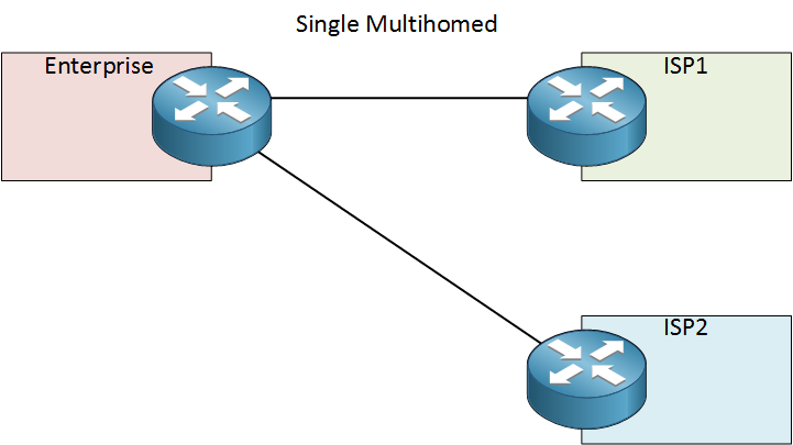 single multihomed connection two isps