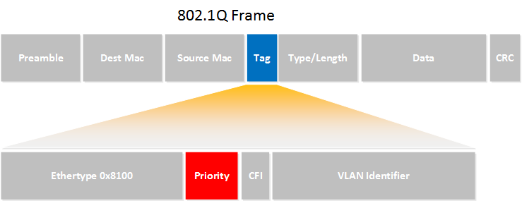 802.1q frame priority field