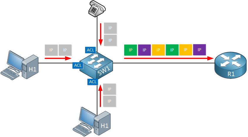 cisco switch doing classification and marking