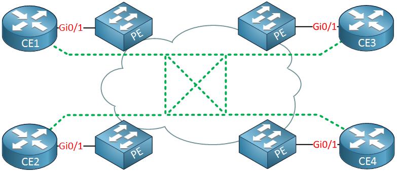 ethernet lan service full mesh topology