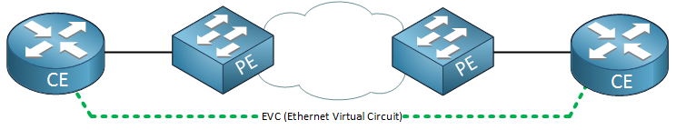 ethernet virtual circuit point to point