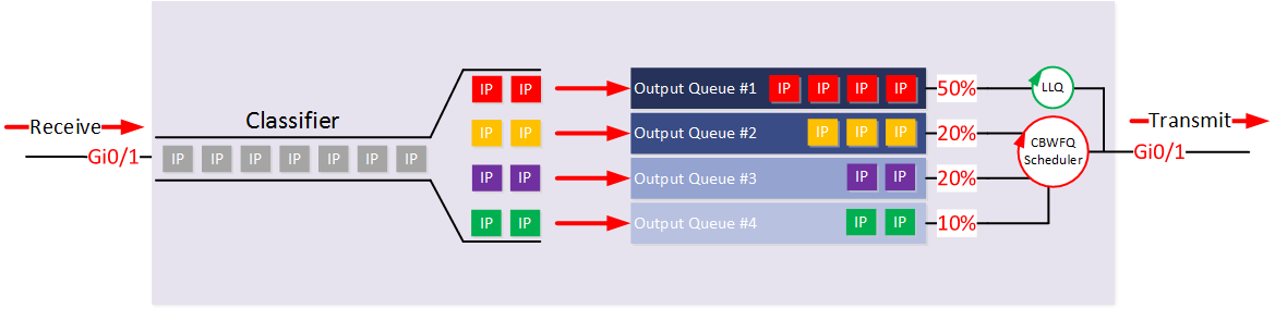 QoS LLQ (Low Latency Queueing) on Cisco IOS - Lessons