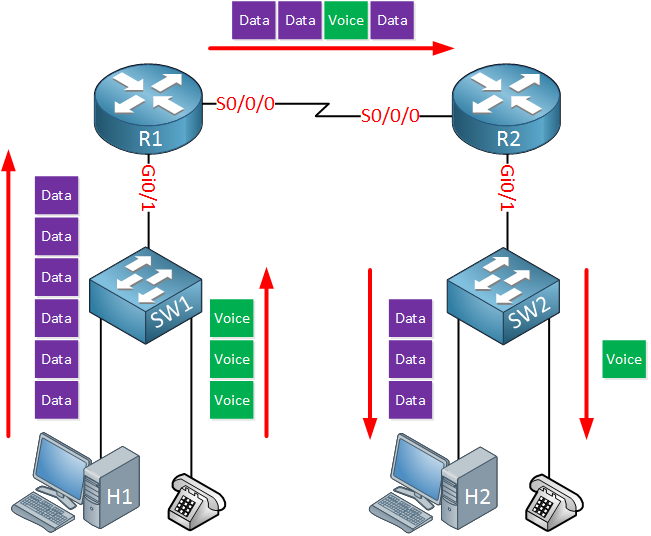 network congestion serial link