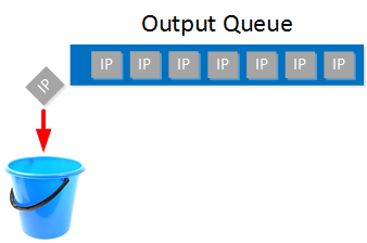 output queue full tail drop