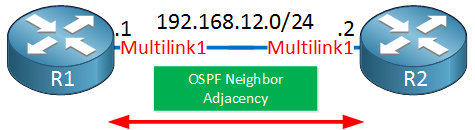 two routers ppp multilink logical interface