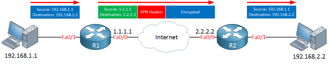 vpn tunneling two routers