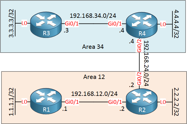 is-is area 12 34 topology