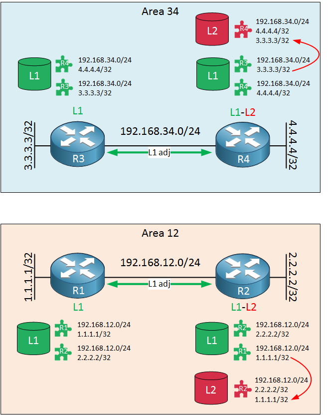 is-is routers two areas level 1-2 adjacency