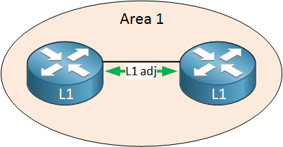 is-is single area level 1 routers adjacency