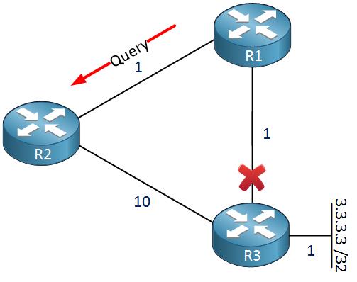 eigrp dual fsm topology link failure