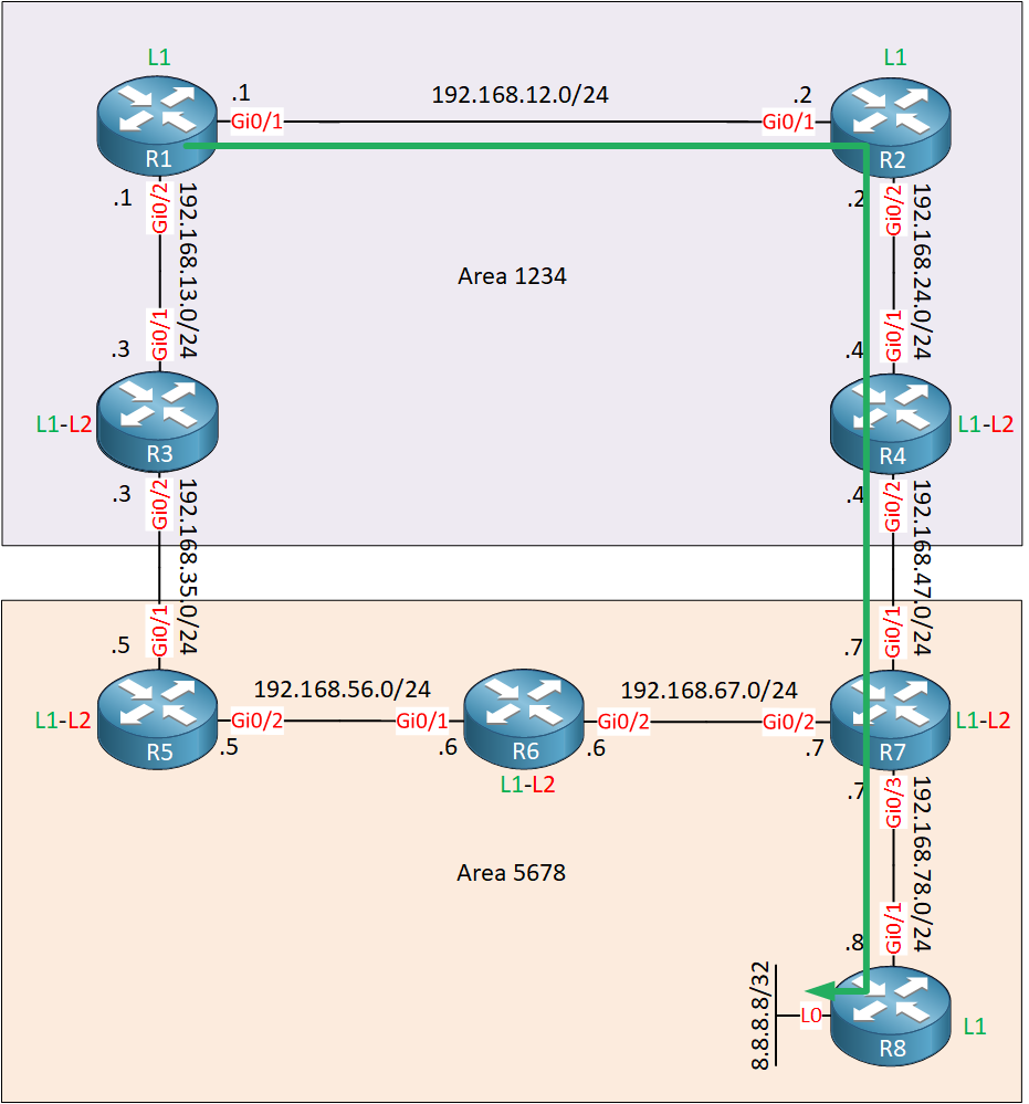 Is Is Route Leaking Topology Lab Optimal Route