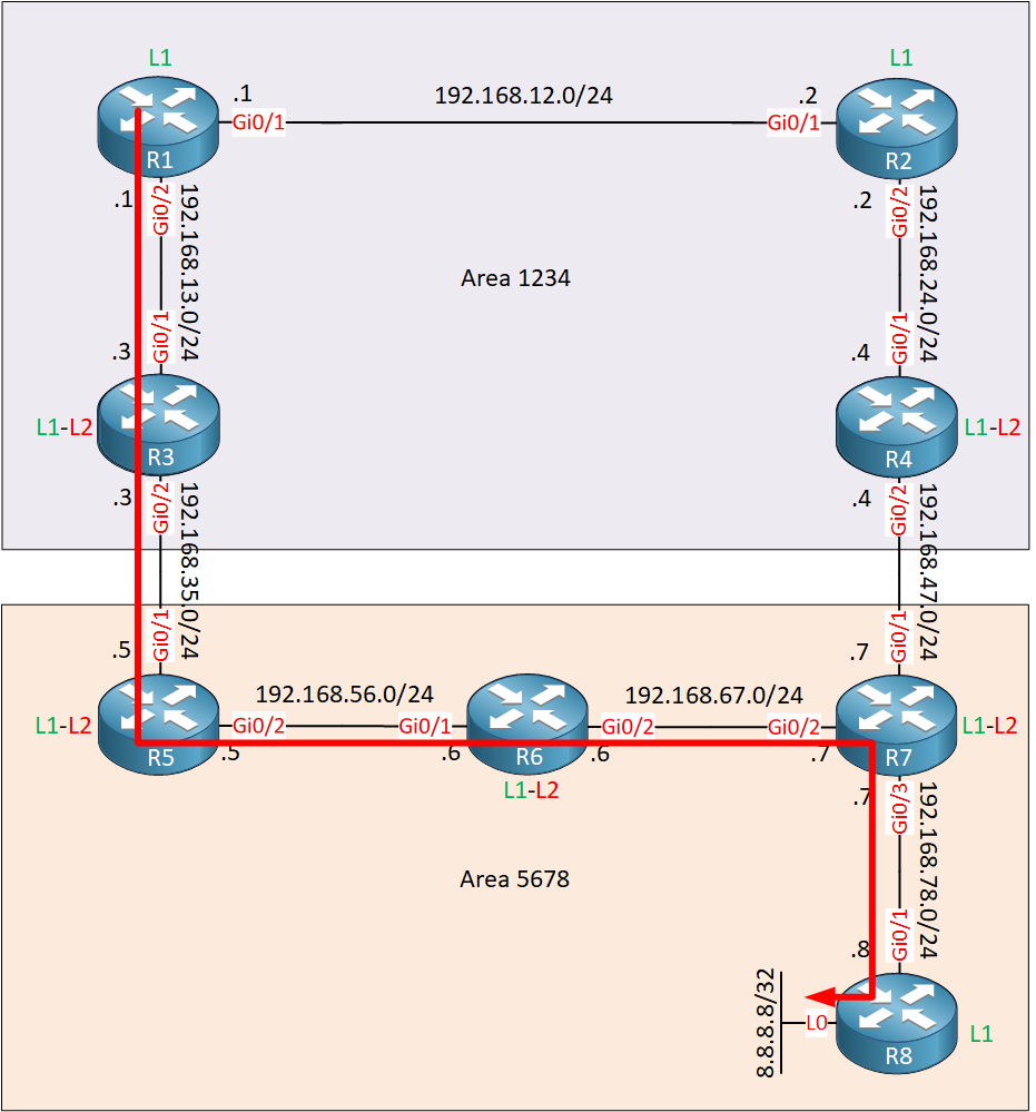 Is Is Route Leaking Topology Lab Sub Optimal Route