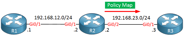 llq topology three routers