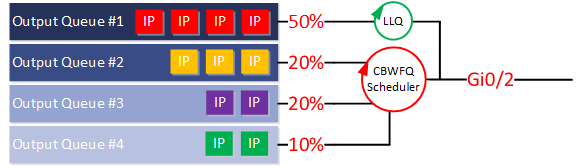 low latency queuing example