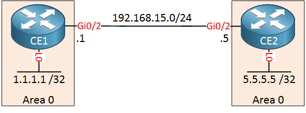 mpls vpn pe ce ospf backdoor link