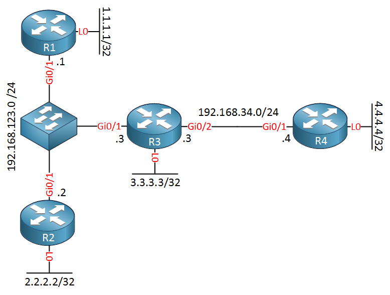 ospf prefix suppression topology